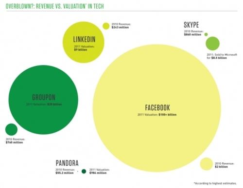 Tech Startup Bubble